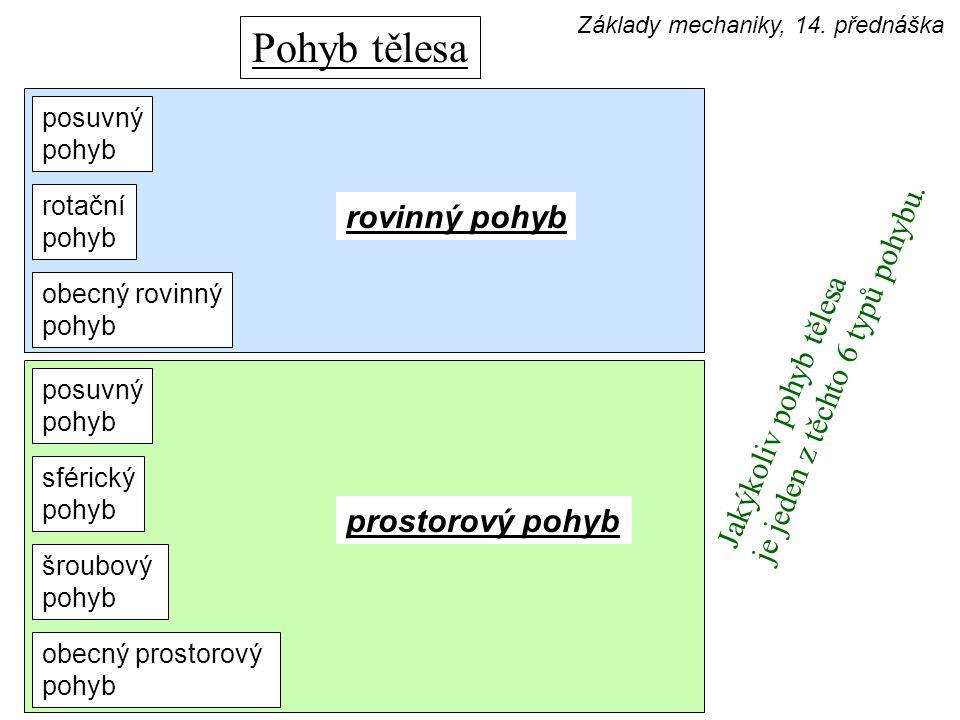 posuvný pohyb šroubový pohyb sférický pohyb obecný rovinný pohyb rotační pohyb obecný prostorový pohyb posuvný pohyb prostorový pohyb rovinný pohyb Ja