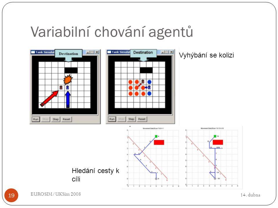 14. dubna EUROSIM/UKSim 2008 19 Variabilní chování agentů Vyhýbání se kolizi Hledání cesty k cíli