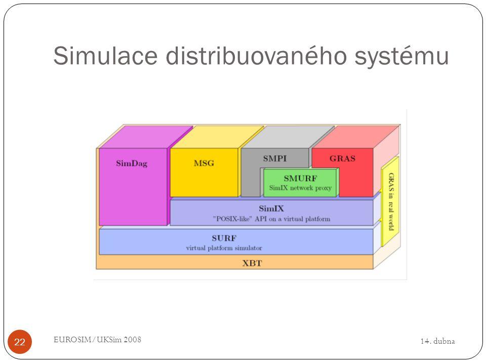 14. dubna EUROSIM/UKSim 2008 22 Simulace distribuovaného systému