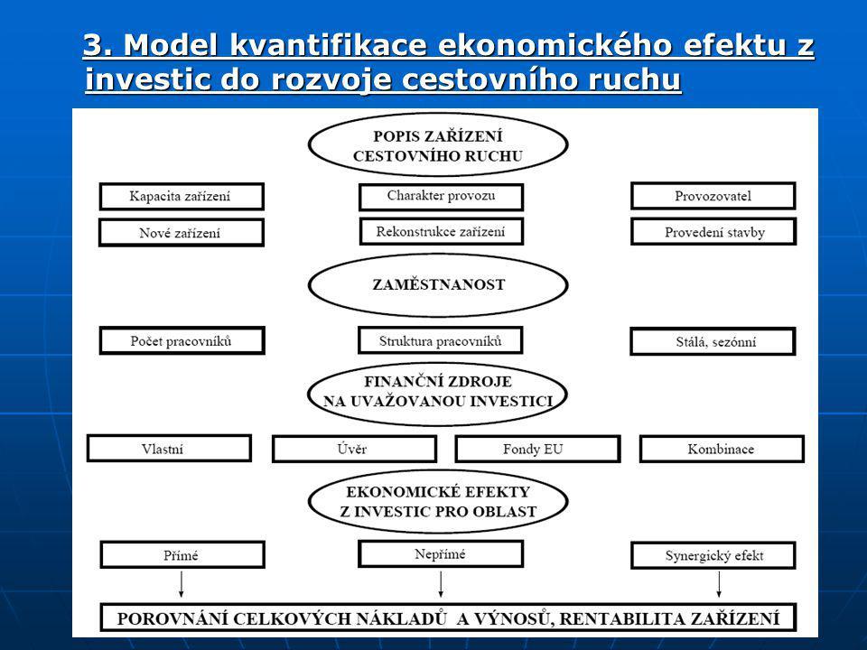 3. Model kvantifikace ekonomického efektu z investic do rozvoje cestovního ruchu 3. Model kvantifikace ekonomického efektu z investic do rozvoje cesto
