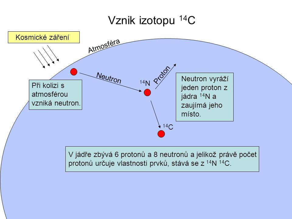 Vznik izotopu 14 C Kosmické záření Neutron 14 N Proton Atmosféra 14 C Při kolizi s atmosférou vzniká neutron. Neutron vyráží jeden proton z jádra 14 N
