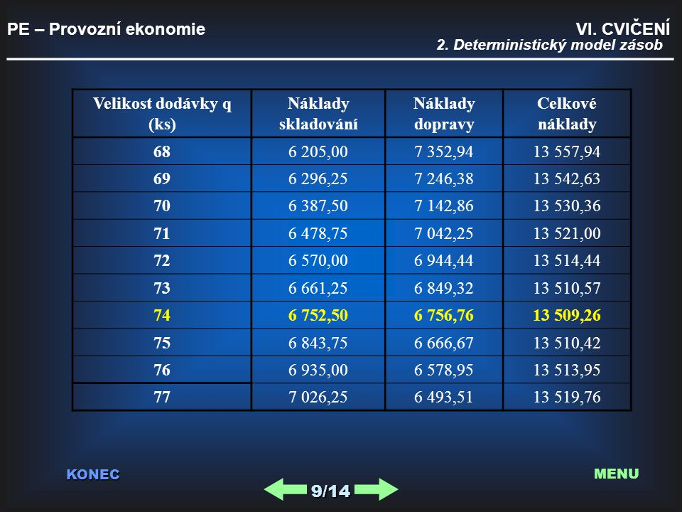 PE – Provozní ekonomie VI. CVIČENÍ _________________________________________ KONEC 9/14 MENU Velikost dodávky q (ks) Náklady skladování Náklady doprav