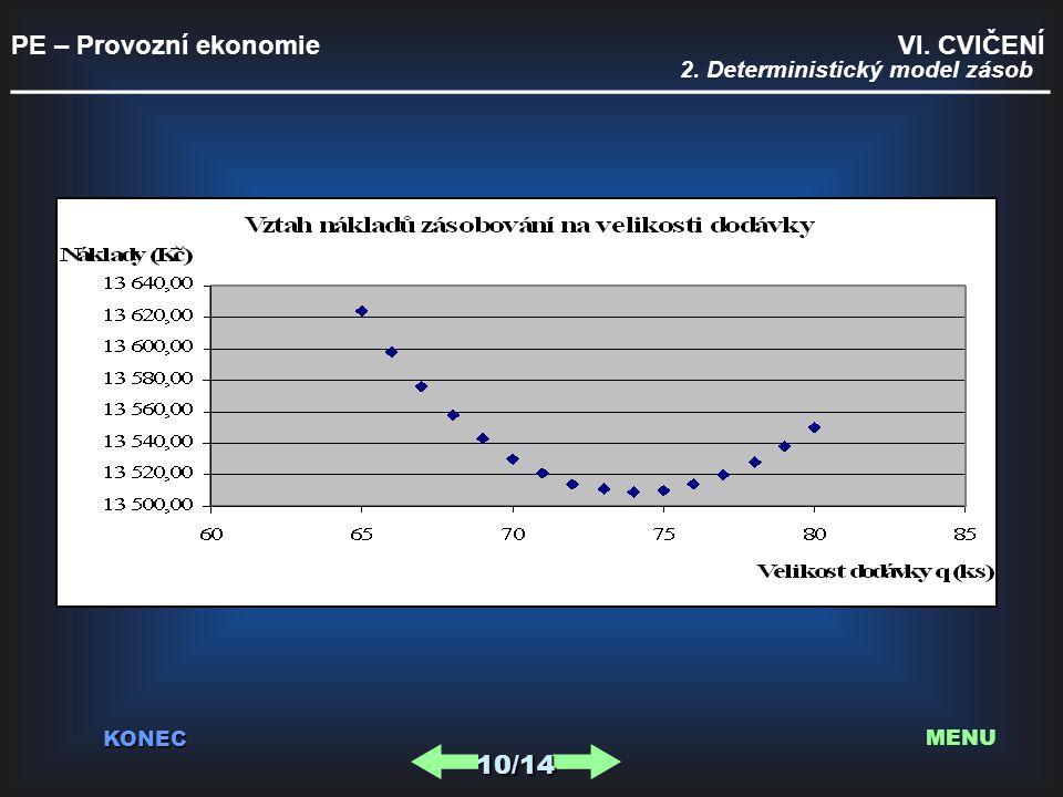 PE – Provozní ekonomie VI. CVIČENÍ _________________________________________ KONEC 10/14 MENU 2. Deterministický model zásob