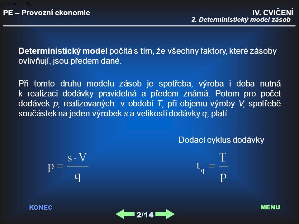 PE – Provozní ekonomie IV. CVIČENÍ _________________________________________ KONEC 2. Deterministický model zásob2/14 MENU Deterministický model počít