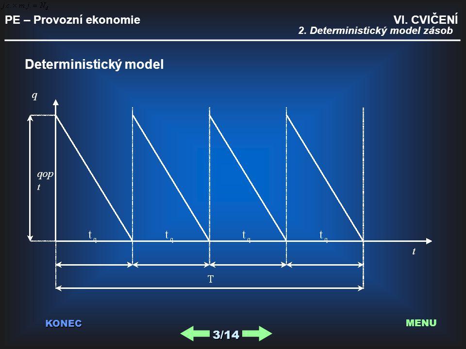 PE – Provozní ekonomie VI. CVIČENÍ _________________________________________ KONEC 3/14 MENU Deterministický model 2. Deterministický model zásob