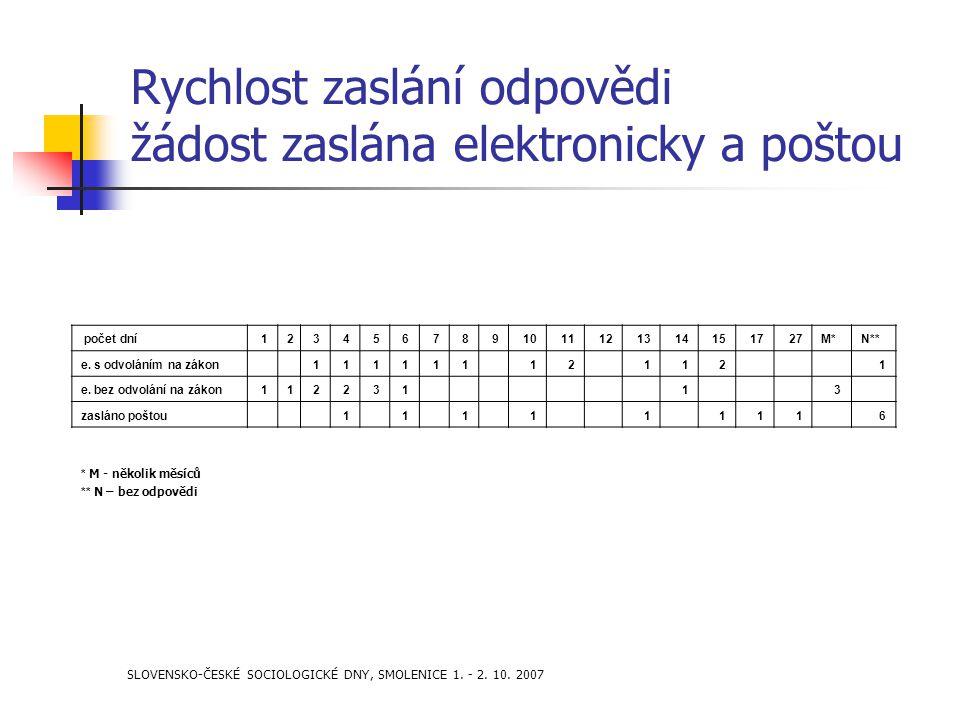 SLOVENSKO-ČESKÉ SOCIOLOGICKÉ DNY, SMOLENICE 1. - 2. 10. 2007 Rychlost zaslání odpovědi žádost zaslána elektronicky a poštou počet dní12345678910111213