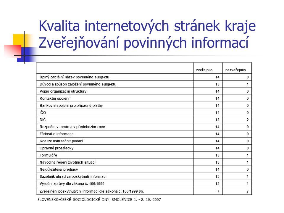 SLOVENSKO-ČESKÉ SOCIOLOGICKÉ DNY, SMOLENICE 1. - 2. 10. 2007 Kvalita internetových stránek kraje Zveřejňování povinných informací zveřejnilonezveřejni