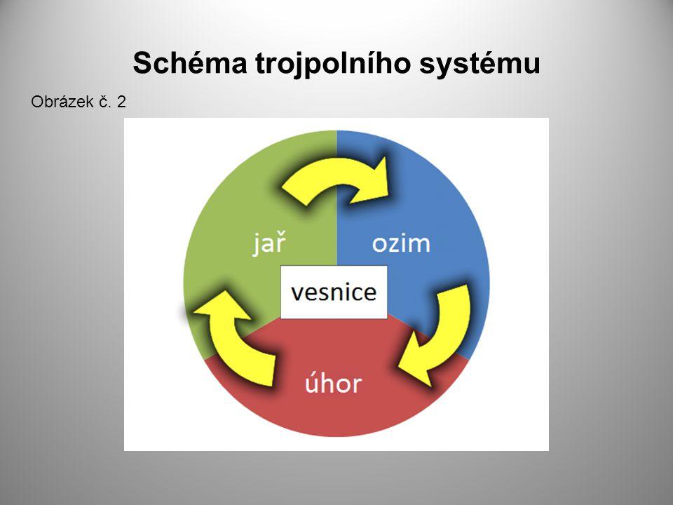 Schéma trojpolního systému Obrázek č. 2