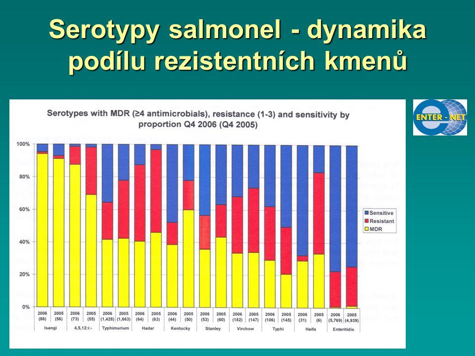 Serotypy salmonel - dynamika podílu rezistentních kmenů