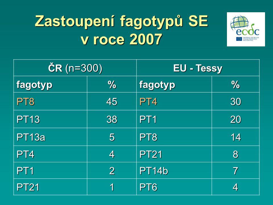 Zastoupení fagotypů SE v roce 2007 ČR (n=300) EU - Tessy fagotyp%fagotyp% PT845PT430 PT1338PT120 PT13a5PT814 PT44PT218 PT12PT14b7 PT211PT64