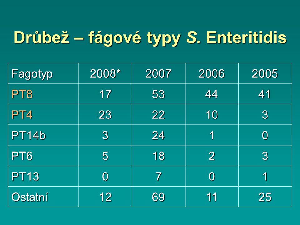 Drůbež – fágové typy S.
