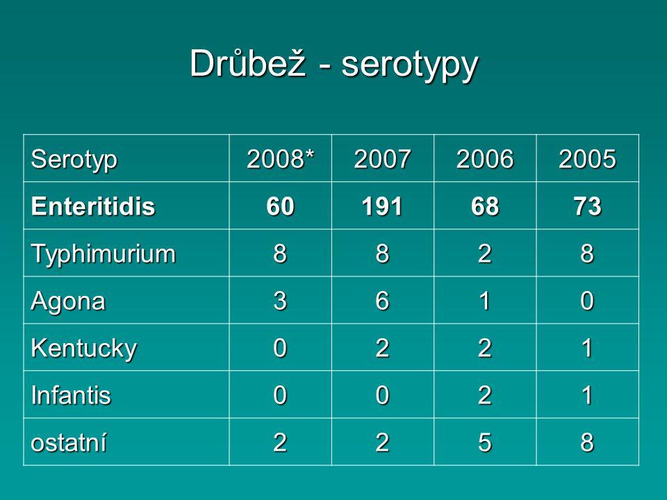 Drůbež - serotypy Serotyp2008*200720062005 Enteritidis601916873 Typhimurium8828 Agona3610 Kentucky0221 Infantis0021 ostatní2258