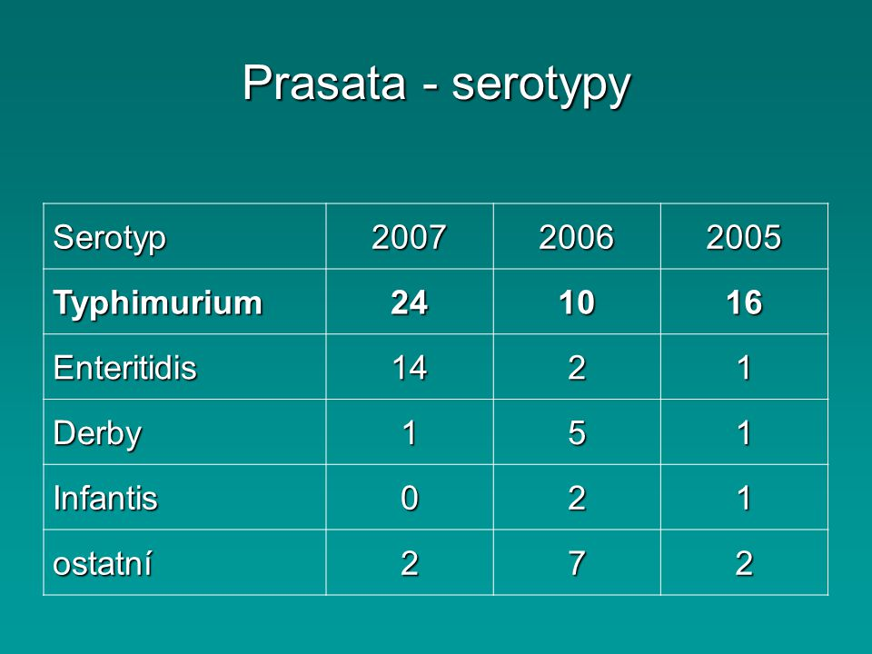Prasata - serotypy Serotyp200720062005 Typhimurium241016 Enteritidis1421 Derby151 Infantis021 ostatní272