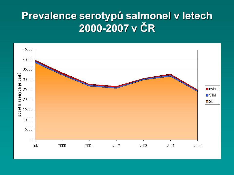 Prevalence serotypů salmonel v letech 2000-2007 v ČR