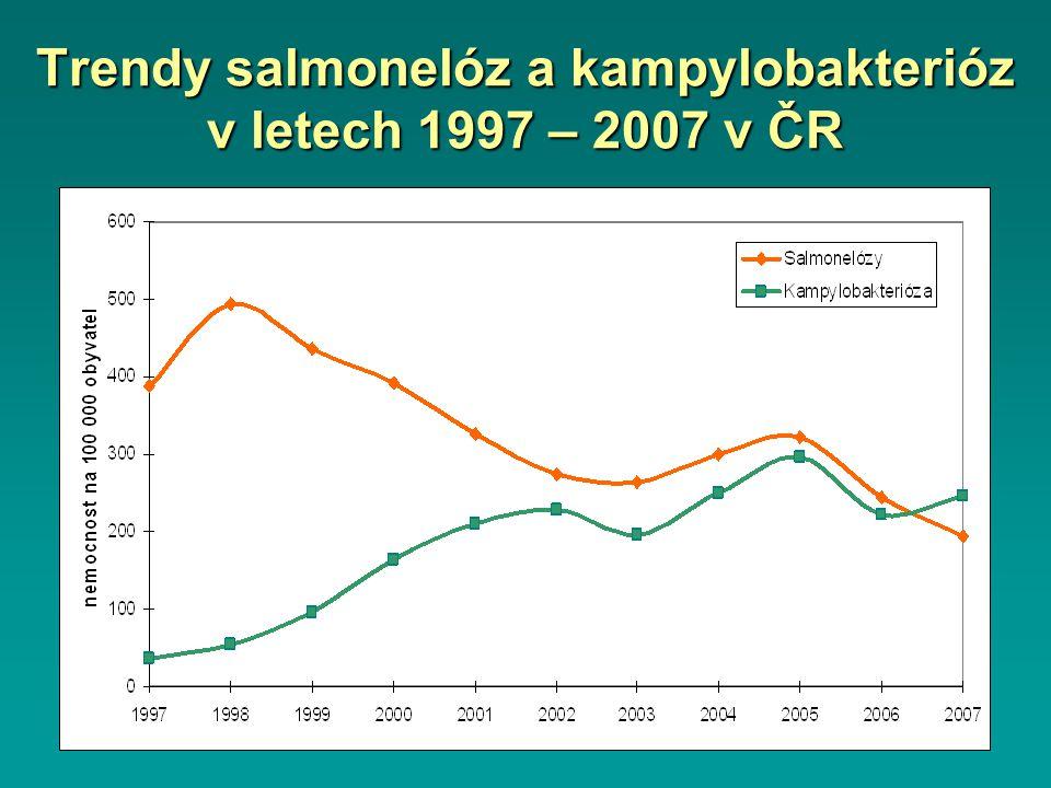 Trendy salmonelóz a kampylobakterióz v letech 1997 – 2007 v ČR