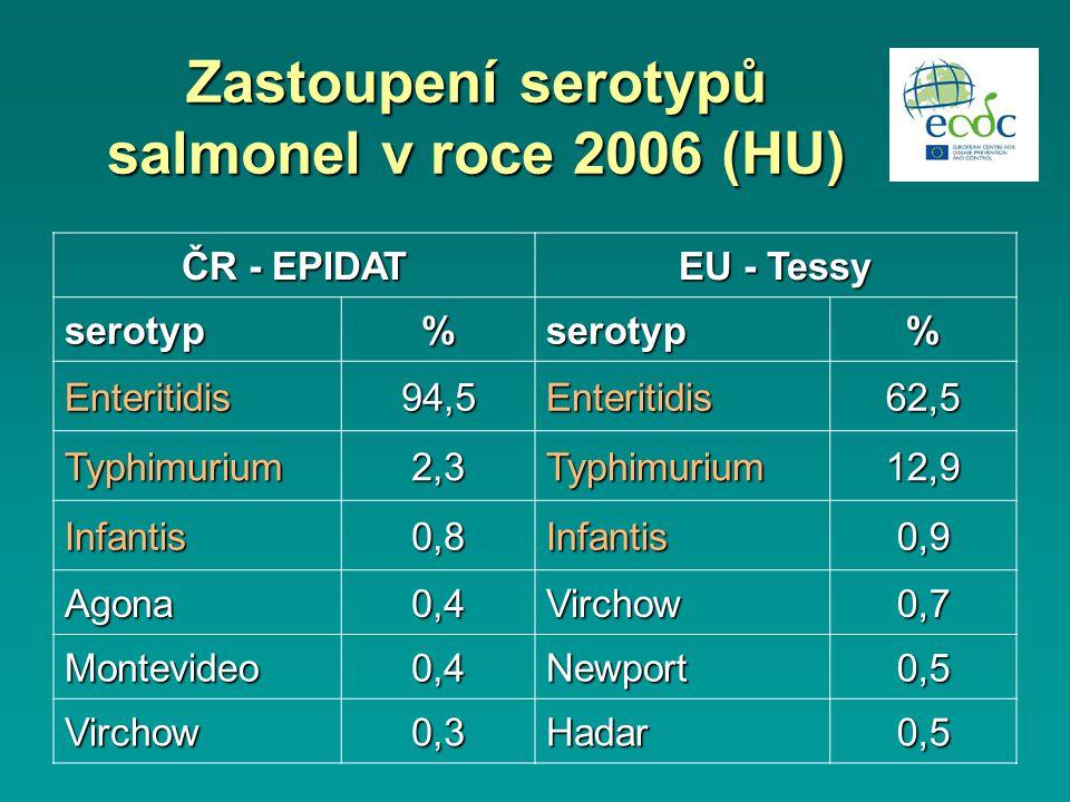 Zastoupení serotypů salmonel v roce 2006 (HU) ČR - EPIDAT EU - Tessy serotyp%serotyp% Enteritidis94,5Enteritidis62,5 Typhimurium2,3Typhimurium12,9 Infantis0,8Infantis0,9 Agona0,4Virchow0,7 Montevideo0,4Newport0,5 Virchow0,3Hadar0,5