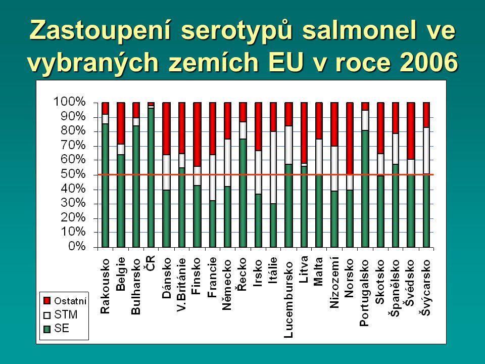 Salmonelóza v ČR podle věku na 100 000 obyvatel (2006)