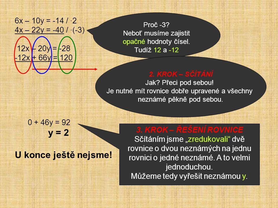 6x – 10y = -14 / ·2 4x – 22y = -40 / ·(-3) 12x – 20y = -28 -12x + 66y = 120 0 + 46y = 92 y = 2 U konce ještě nejsme.