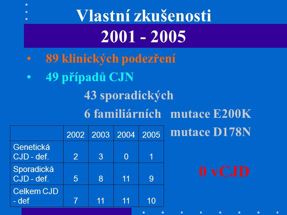 Vlastní zkušenosti 2001 - 2005 89 klinických podezření 49 případů CJN 43 sporadických 6 familiárníchmutace E200K mutace D178N 0 vCJD 2002200320042005