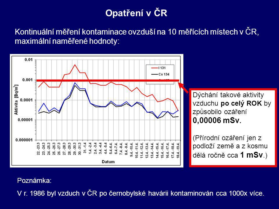 Opatření v ČR Kontinuální měření kontaminace ovzduší na 10 měřících místech v ČR, maximální naměřené hodnoty: Dýchání takové aktivity vzduchu po celý ROK by způsobilo ozáření 0,00006 mSv.