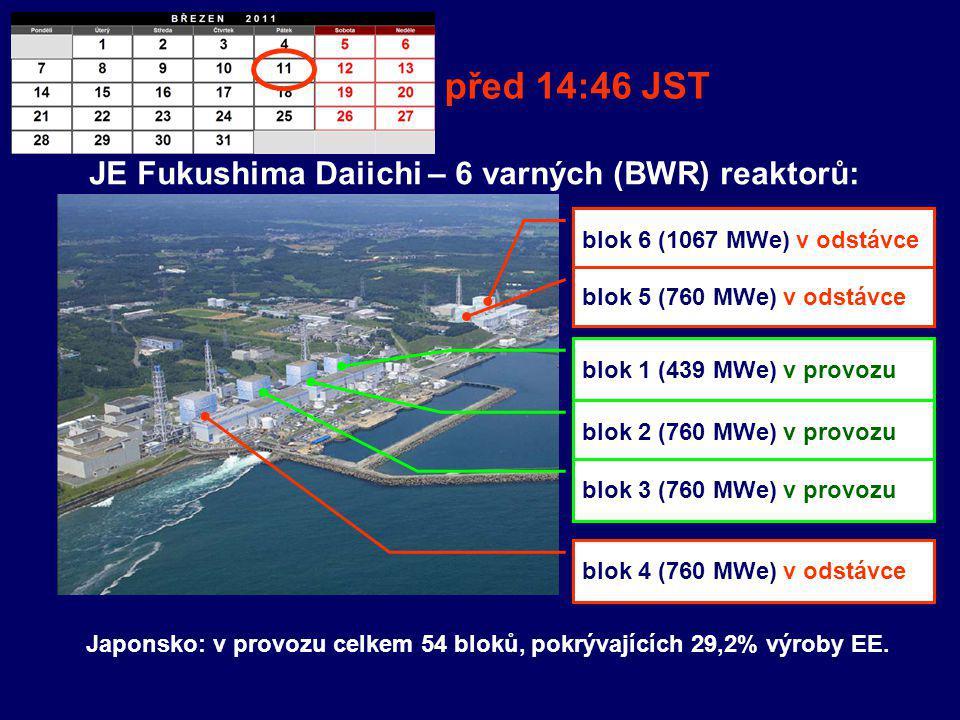 blok 6 (1067 MWe) v odstávce blok 1 (439 MWe) v provozu blok 2 (760 MWe) v provozu blok 3 (760 MWe) v provozu blok 4 (760 MWe) v odstávce blok 5 (760 MWe) v odstávce před 14:46 JST JE Fukushima Daiichi – 6 varných (BWR) reaktorů: Japonsko: v provozu celkem 54 bloků, pokrývajících 29,2% výroby EE.