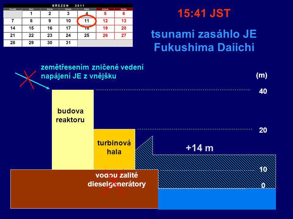 budova reaktoru turbinová hala diesel generátory zemětřesením zničené vedení napájení JE z vnějšku 15:41 JST tsunami zasáhlo JE Fukushima Daiichi 20 40 (m) +14 m 10 0 budova reaktoru turbinová hala vodou zalité dieselgenerátory