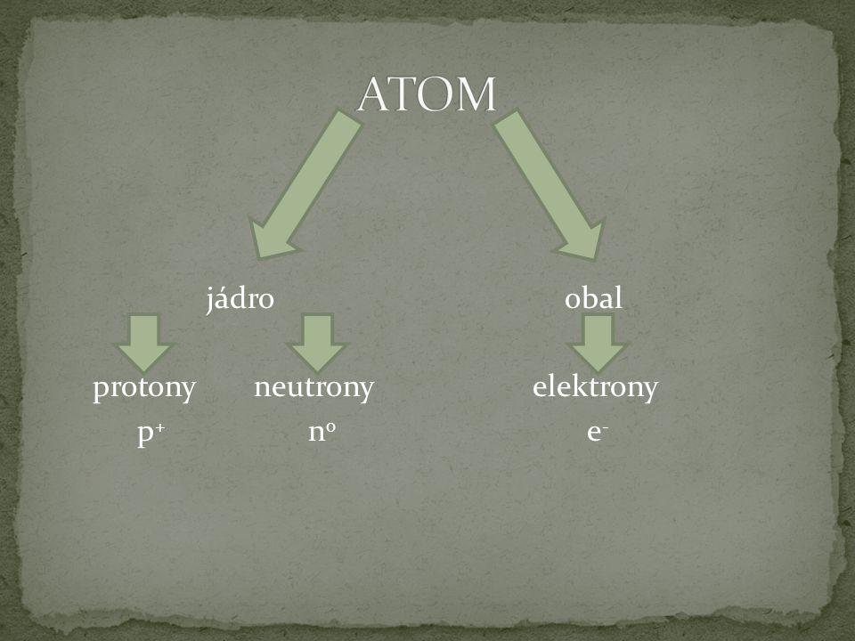 jádroobal protony neutrony elektrony p + n 0 e -