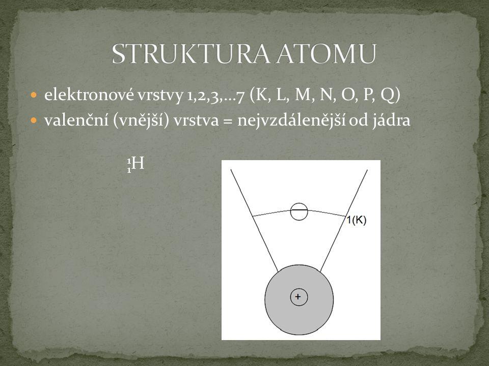 elektronové vrstvy 1,2,3,…7 (K, L, M, N, O, P, Q) valenční (vnější) vrstva = nejvzdálenější od jádra 1 1 H