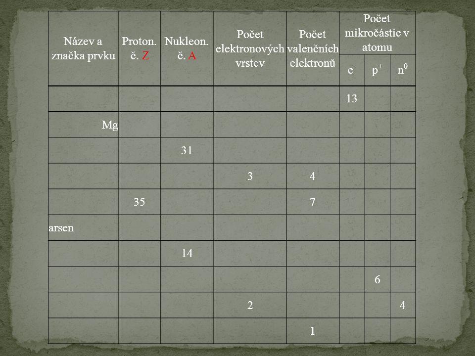 Název a značka prvku Proton. č. Z Nukleon. č. A Počet elektronových vrstev Počet valenčních elektronů Počet mikročástic v atomu e-e- p+p+ n0n0 13 Mg 3