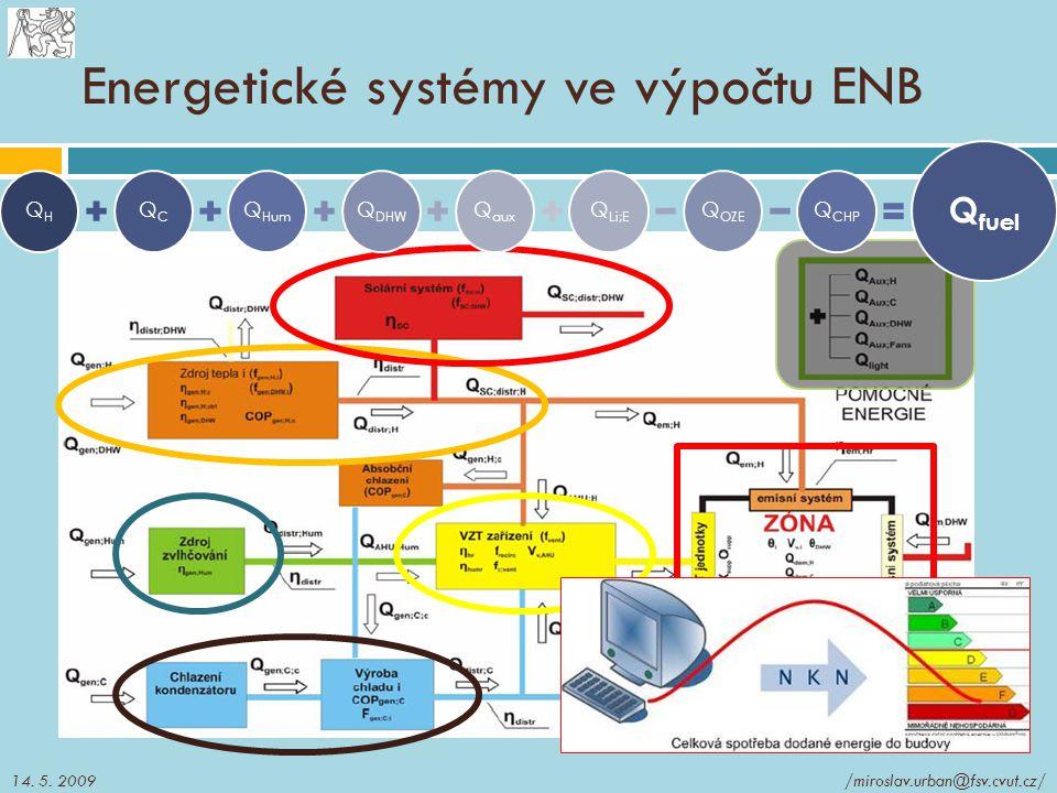 Energetické systémy ve výpočtu ENB QHQC QHumQDHWQaux QLi;E QOZEQCHP Qfuel /miroslav.urban@fsv.cvut.cz/14. 5. 2009