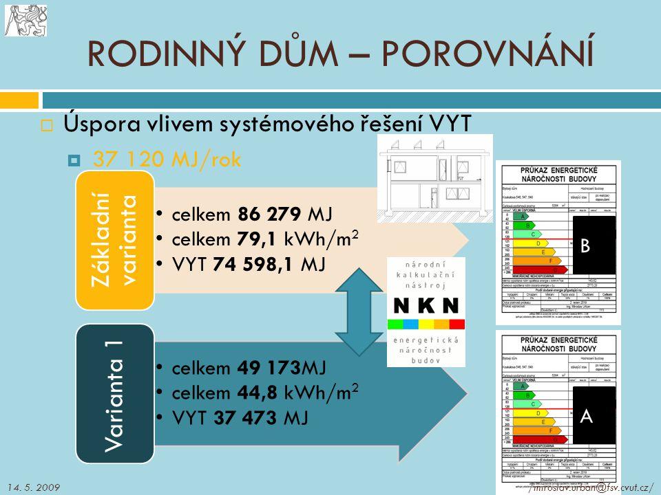  Úspora vlivem systémového řešení VYT  37 120 MJ/rok RODINNÝ DŮM – POROVNÁNÍ celkem 86 279 MJ celkem 79,1 kWh/m 2 VYT 74 598,1 MJ Základní varianta