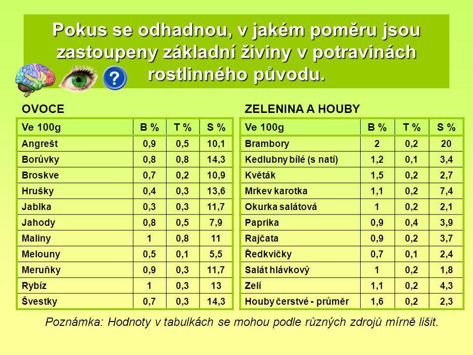 Pokus se odhadnou, v jakém poměru jsou zastoupeny základní živiny v potravinách rostlinného původu. Ve 100gB %T %S % Angrešt0,90,510,1 Borůvky0,8 14,3