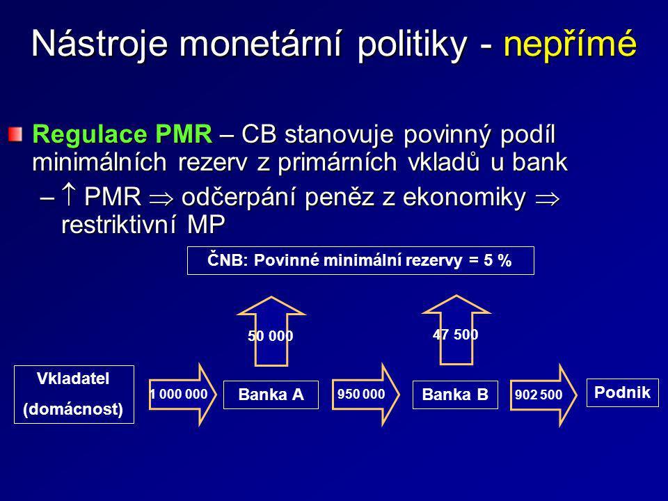 Regulace PMR – CB stanovuje povinný podíl minimálních rezerv z primárních vkladů u bank –  PMR  odčerpání peněz z ekonomiky  restriktivní MP Vklada