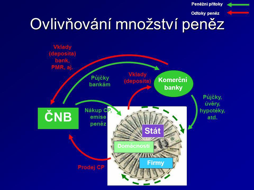 Domácnosti Firmy Stát Ovlivňování množství peněz ČNB Peněžní přítoky Vklady (deposita) Půjčky, úvěry, hypotéky, atd. Odtoky peněz Komerční banky Prode