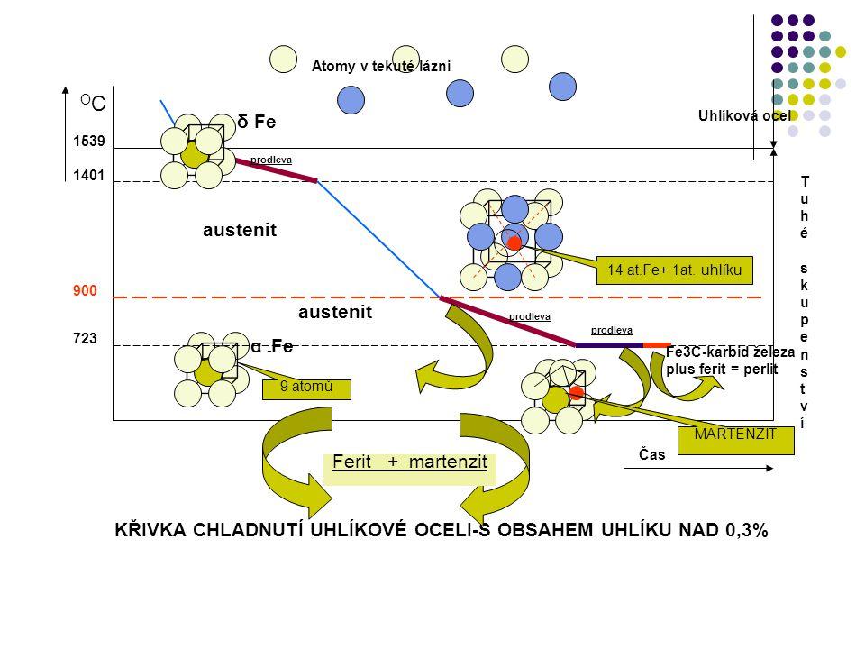 OCOC Čas α - Fe Uhlíková ocel austenit 9 atomů 14 at.Fe+ 1at. uhlíku Atomy v tekuté lázni 723 900 1401 1539 prodleva δ Fe Ferit + perlit Fe3C-karbid ž