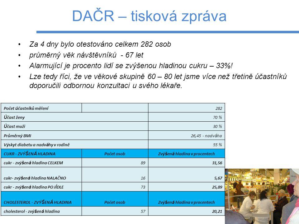 DAČR – tisková zpráva Za 4 dny bylo otestováno celkem 282 osob průměrný věk návštěvníků - 67 let Alarmující je procento lidí se zvýšenou hladinou cukru – 33%.