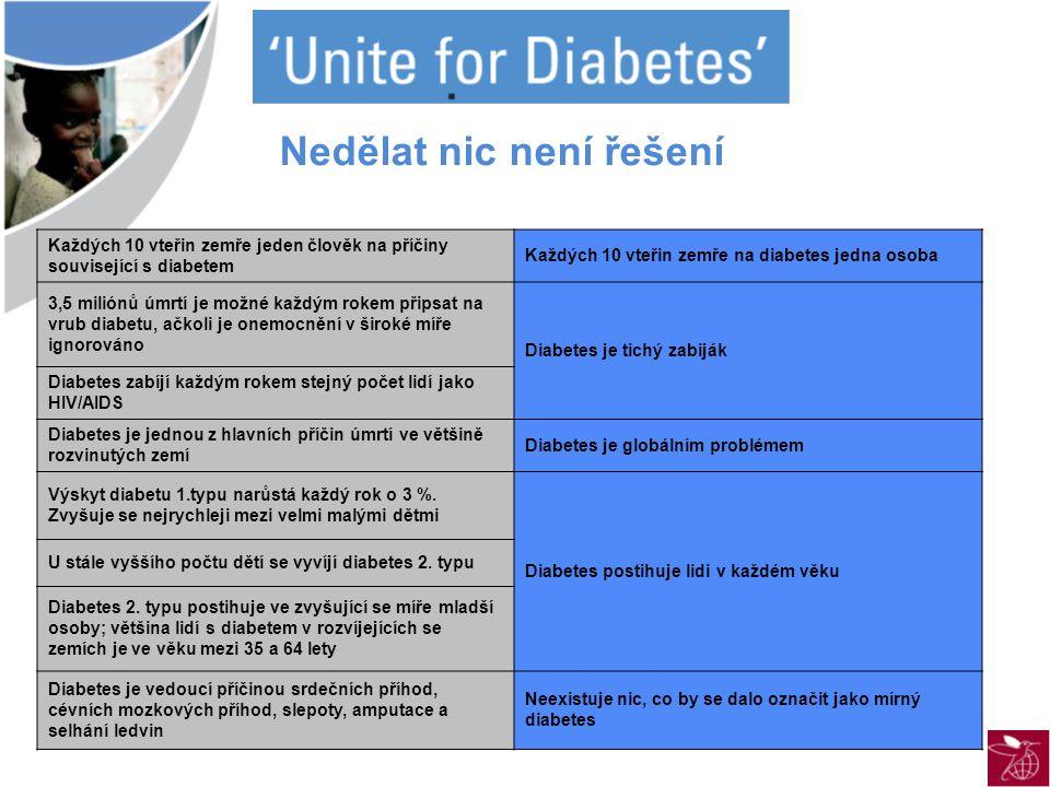 Každých 10 vteřin zemře jeden člověk na příčiny související s diabetem Každých 10 vteřin zemře na diabetes jedna osoba 3,5 miliónů úmrtí je možné každým rokem připsat na vrub diabetu, ačkoli je onemocnění v široké míře ignorováno Diabetes je tichý zabiják Diabetes zabíjí každým rokem stejný počet lidí jako HIV/AIDS Diabetes je jednou z hlavních příčin úmrtí ve většině rozvinutých zemí Diabetes je globálním problémem Výskyt diabetu 1.typu narůstá každý rok o 3 %.