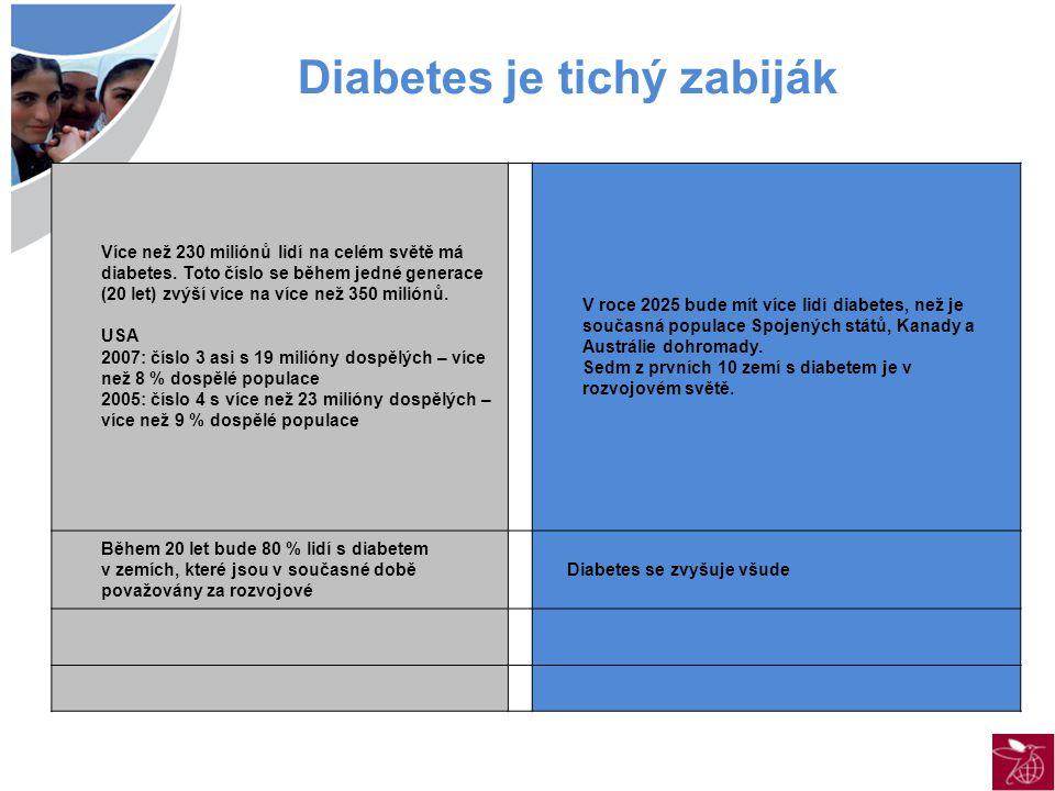 Více než 230 miliónů lidí na celém světě má diabetes.