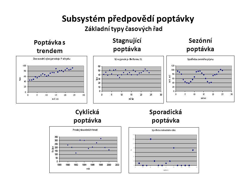 Základní typy časových řad Poptávka s trendem Stagnující poptávka Sezónní poptávka Cyklická poptávka Sporadická poptávka Subsystém předpovědí poptávky