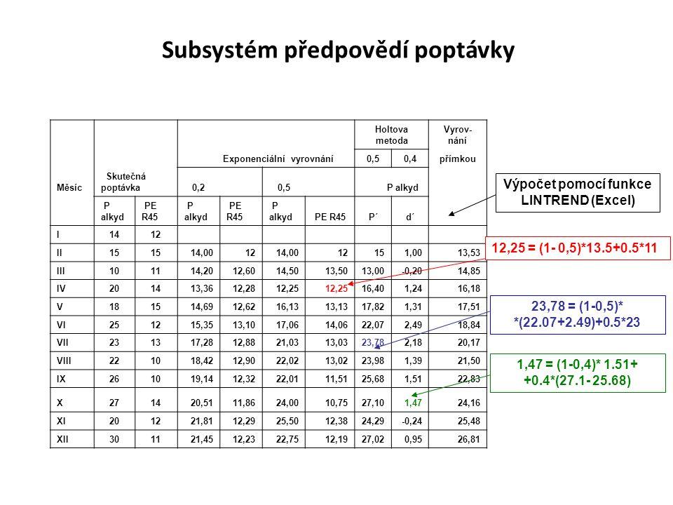 Holtova metoda Vyrov- nání Exponenciální vyrovnání0,50,4přímkou Měsíc Skutečná poptávka0,2 0,5 P alkyd PE R45 P alkyd PE R45 P alkyd PE R45P´d´ I1412