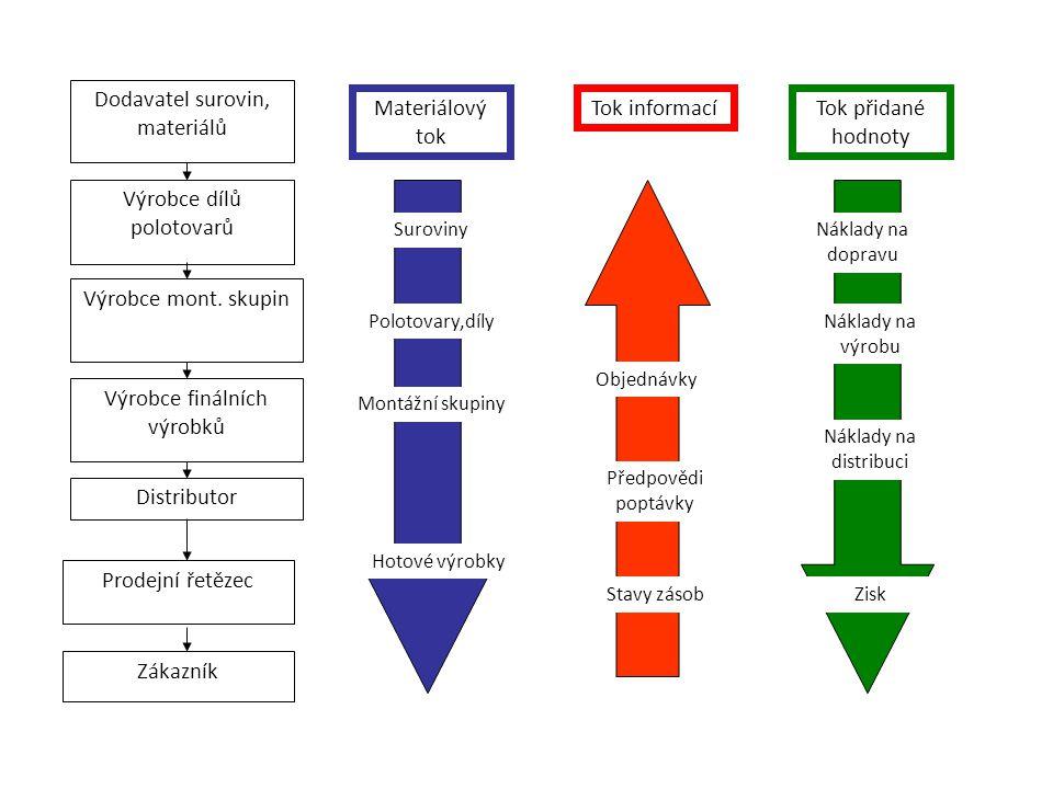 Základní požadavky na vstupní informace a požadované informační výstupy pro efektivní řízení materiálových toků v logistických řetězcích Vstupní informace: Údaje o poptávce: potvrzené, očekávané objednávky Dosahovaná úroveň služeb Stav zásob v dodavatelském řetězci Ostatní údaje nutné pro řízení materiálových toků kapacitní normy, normy spotřeby, kusovníky, technologické postupy, seznamy pracovišť plán oprav Dosahované úroveň logistických nákladů Výstupní informace: Přehled o požadavcích zákazníků Předpověď poptávky na plánovací období Aktuální stavu zásob Logistický plán + = +