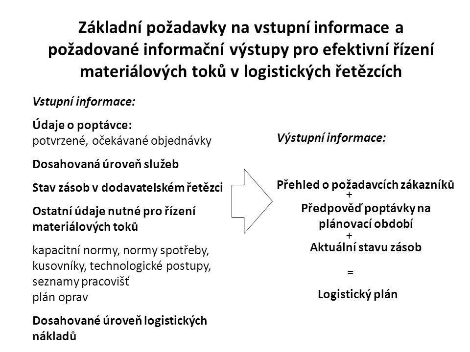 Základní požadavky na vstupní informace a požadované informační výstupy pro efektivní řízení materiálových toků v logistických řetězcích Vstupní infor