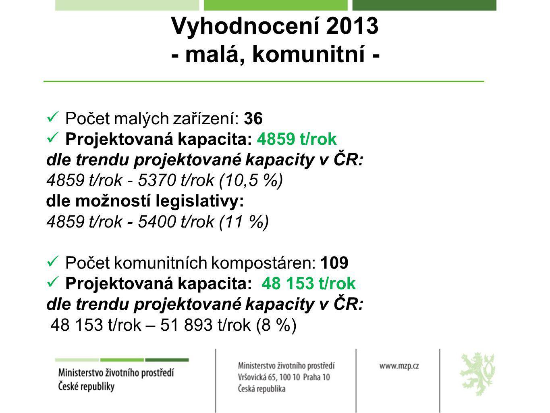 Vyhodnocení 2013 - malá, komunitní - Počet malých zařízení: 36 Projektovaná kapacita: 4859 t/rok dle trendu projektované kapacity v ČR: 4859 t/rok - 5370 t/rok (10,5 %) dle možností legislativy: 4859 t/rok - 5400 t/rok (11 %) Počet komunitních kompostáren: 109 Projektovaná kapacita: 48 153 t/rok dle trendu projektované kapacity v ČR: 48 153 t/rok – 51 893 t/rok (8 %)