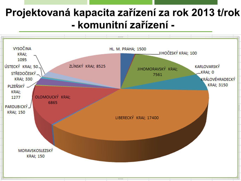 Projektovaná kapacita zařízení za rok 2013 t/rok - komunitní zařízení -