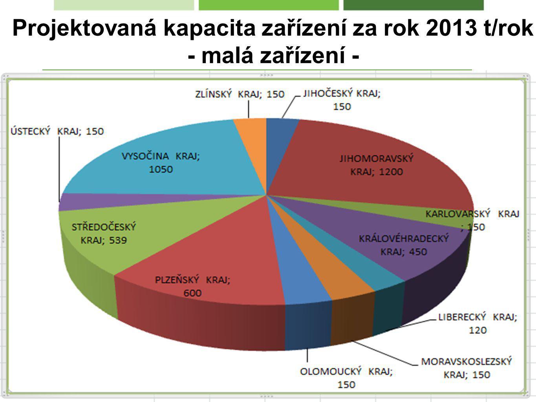 Projektovaná kapacita zařízení za rok 2013 t/rok - malá zařízení -