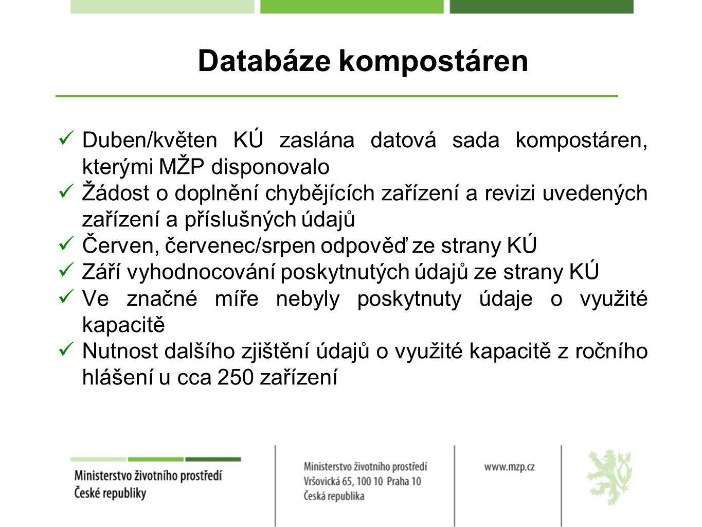 Databáze kompostáren Duben/květen KÚ zaslána datová sada kompostáren, kterými MŽP disponovalo Žádost o doplnění chybějících zařízení a revizi uvedených zařízení a příslušných údajů Červen, červenec/srpen odpověď ze strany KÚ Září vyhodnocování poskytnutých údajů ze strany KÚ Ve značné míře nebyly poskytnuty údaje o využité kapacitě Nutnost dalšího zjištění údajů o využité kapacitě z ročního hlášení u cca 250 zařízení