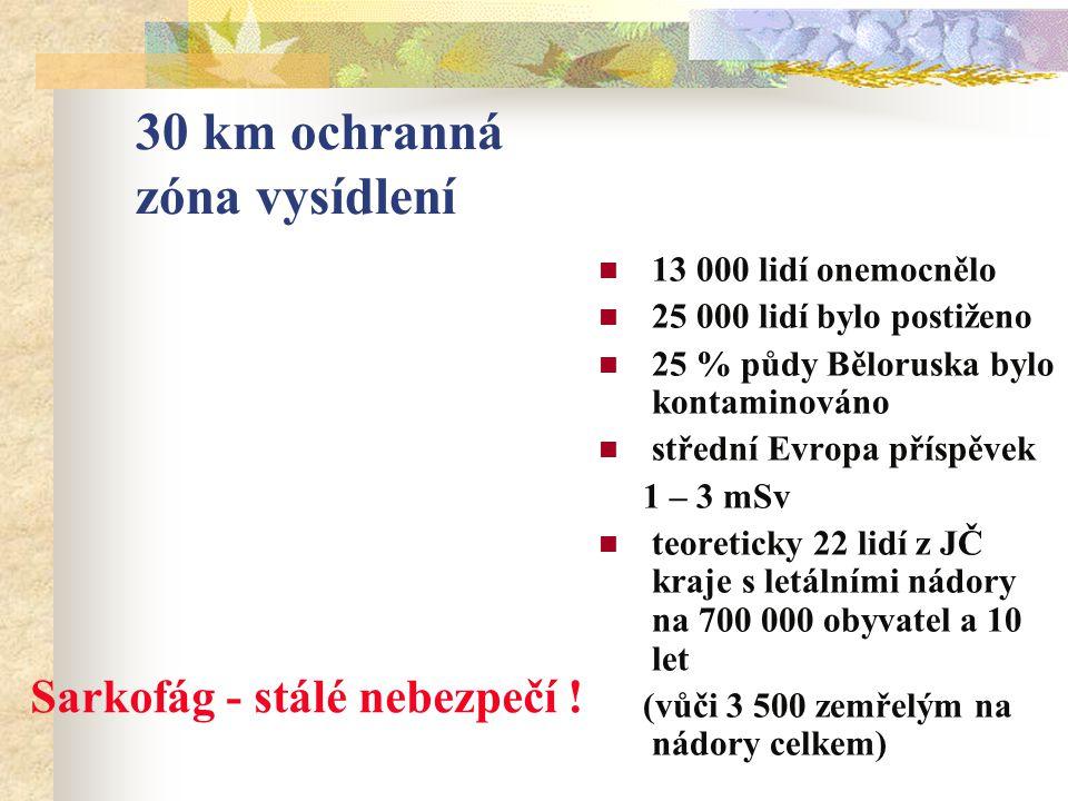 30 km ochranná zóna vysídlení 13 000 lidí onemocnělo 25 000 lidí bylo postiženo 25 % půdy Běloruska bylo kontaminováno střední Evropa příspěvek 1 – 3