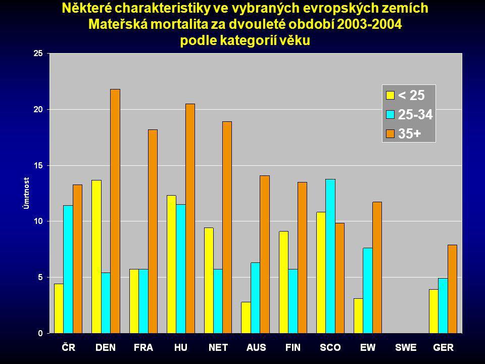 Některé charakteristiky ve vybraných evropských zemích Mateřská mortalita za dvouleté období 2003-2004 podle kategorií věku < 25 25-34 35+