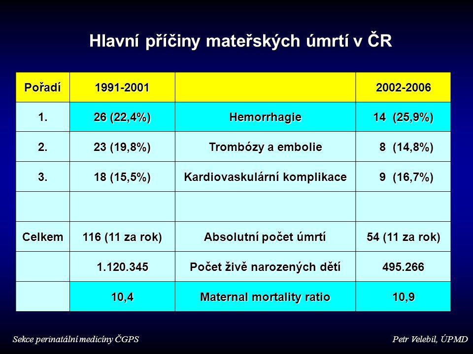 Pořadí1991-20012002-2006 1. 26 (22,4%) Hemorrhagie 14 (25,9%) 2. 23 (19,8%) Trombózy a embolie 8 (14,8%) 8 (14,8%) 3. 18 (15,5%) Kardiovaskulární komp