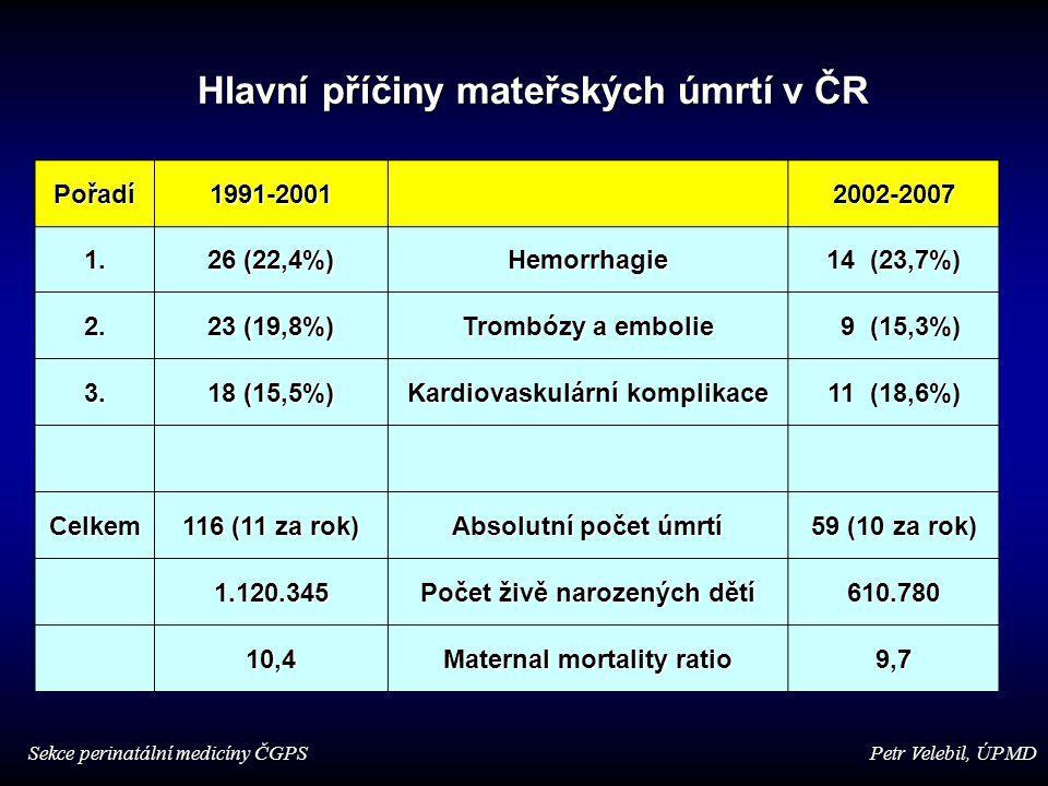 Pořadí1991-20012002-2007 1. 26 (22,4%) Hemorrhagie 14 (23,7%) 2. 23 (19,8%) Trombózy a embolie 9 (15,3%) 9 (15,3%) 3. 18 (15,5%) Kardiovaskulární komp